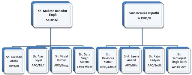 Download Northern Railways / Indian Railways Portal